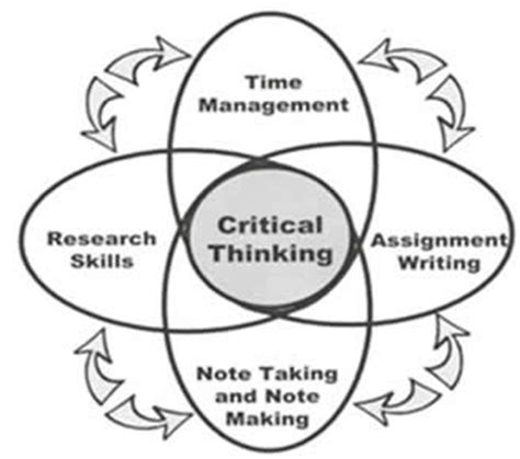 Teaching strategies to promote critical thinking jpg 328x290